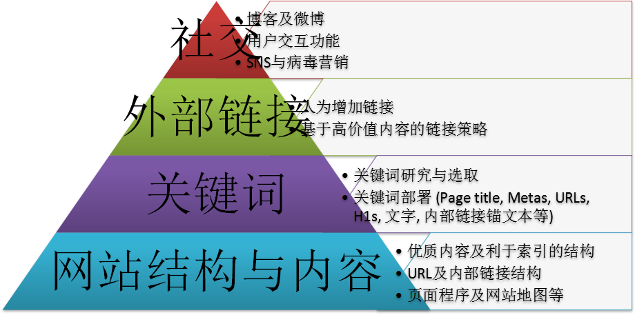 《SEO每日一贴笔记》SEO金字塔