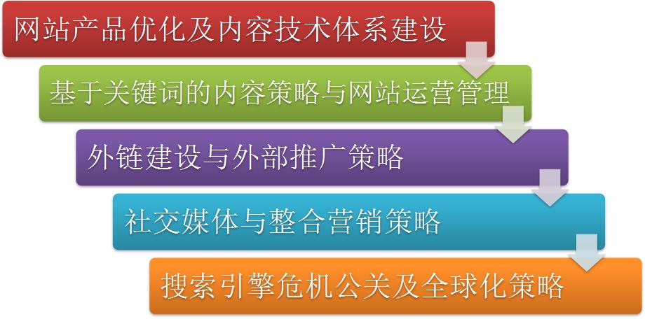 image.png 网站SEO策略 SEO资讯