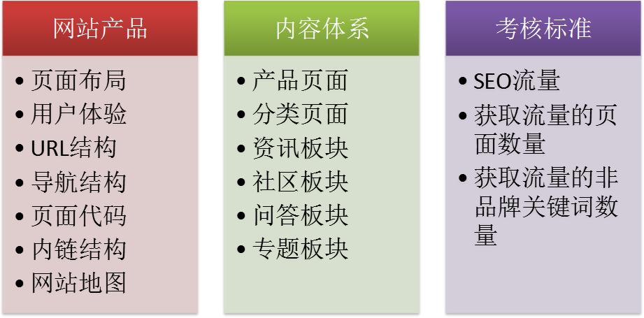 seo-网站产品与内容体系建设优化