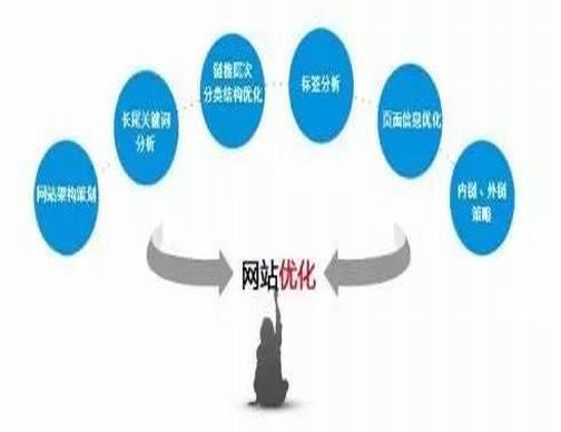 莫然seo解密:20个SEO优化必须知道的专业术语。